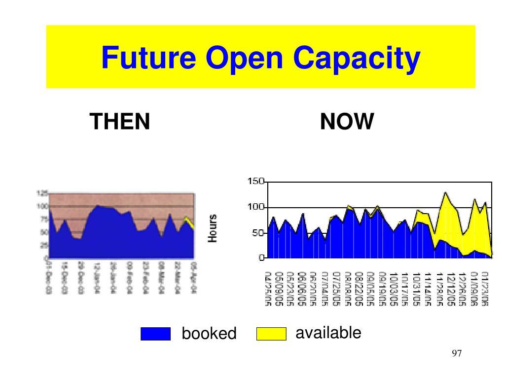 Future Open Capacity