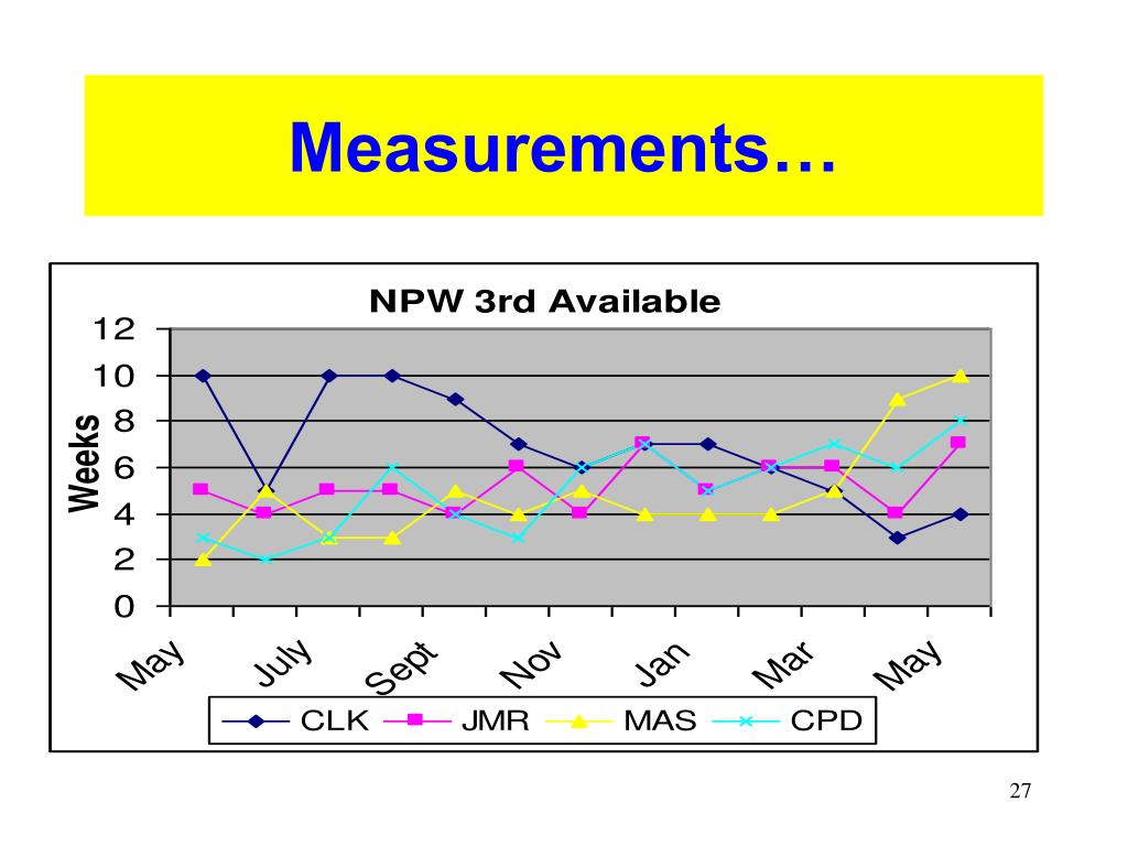 Measurements…