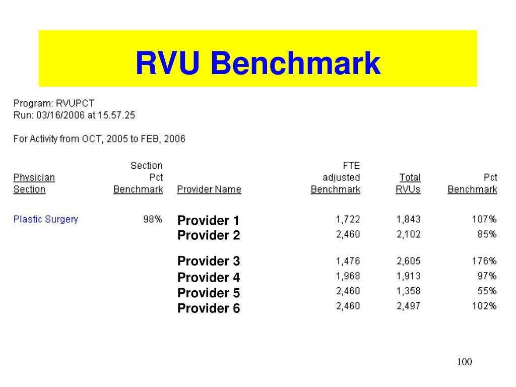RVU Benchmark