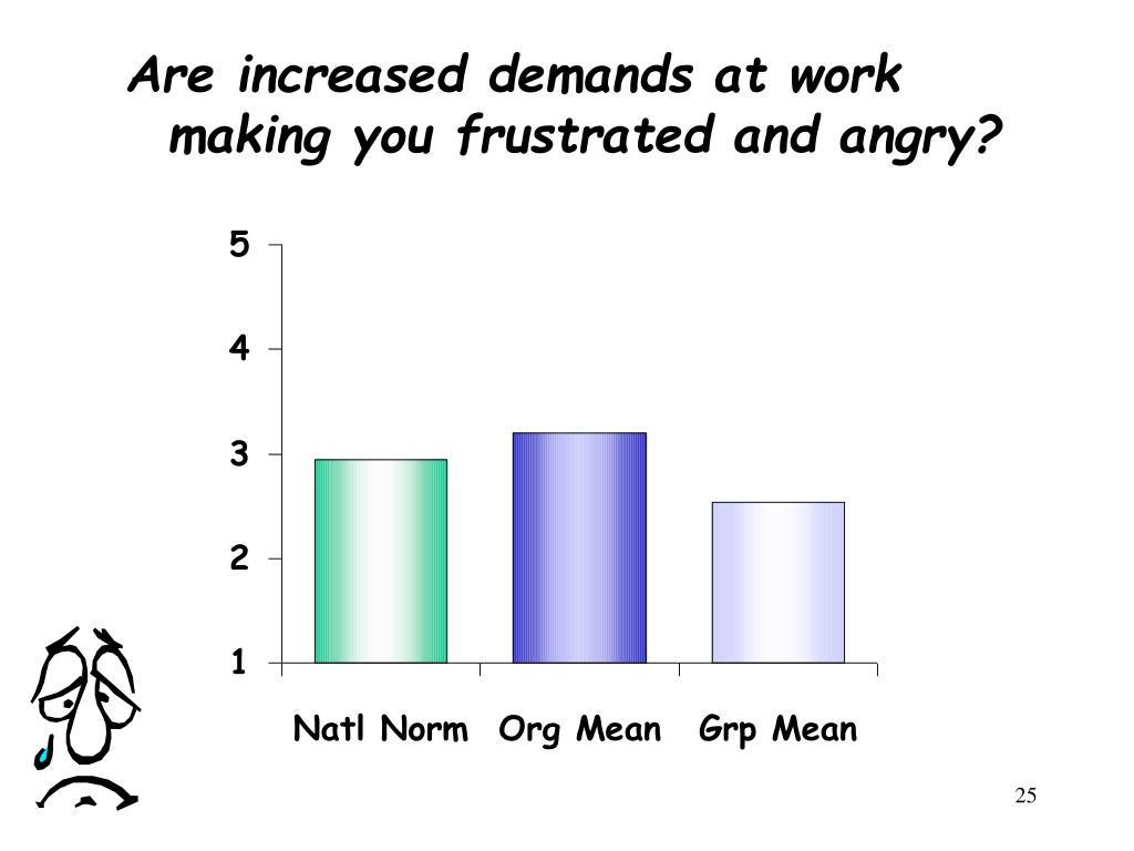 Are increased demands at work making you frustrated and angry?