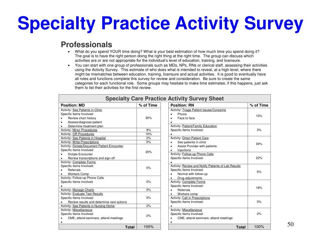 Specialty Practice Activity Survey