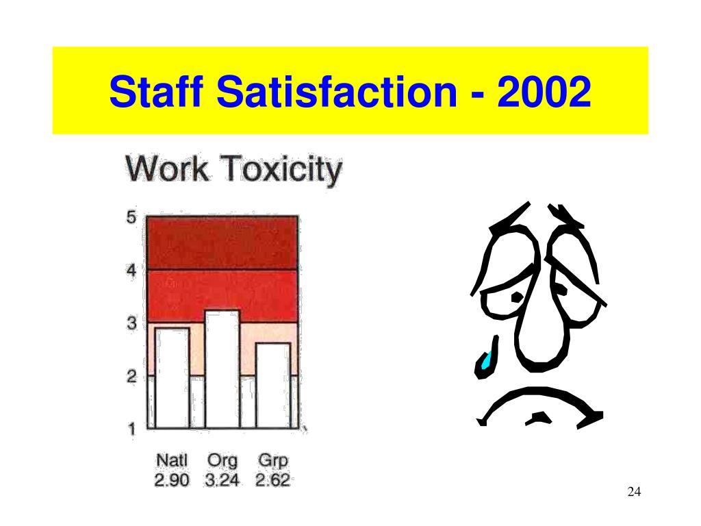 Staff Satisfaction - 2002