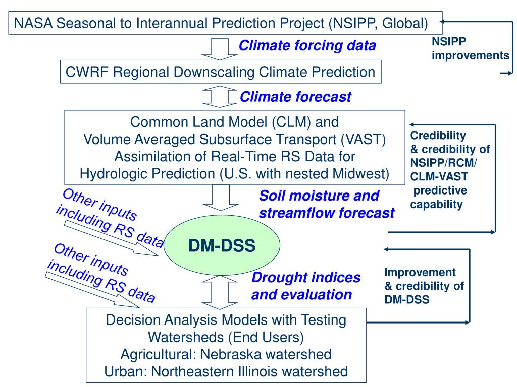 NASA Seasonal to Interannual Prediction Project (NSIPP, Global)