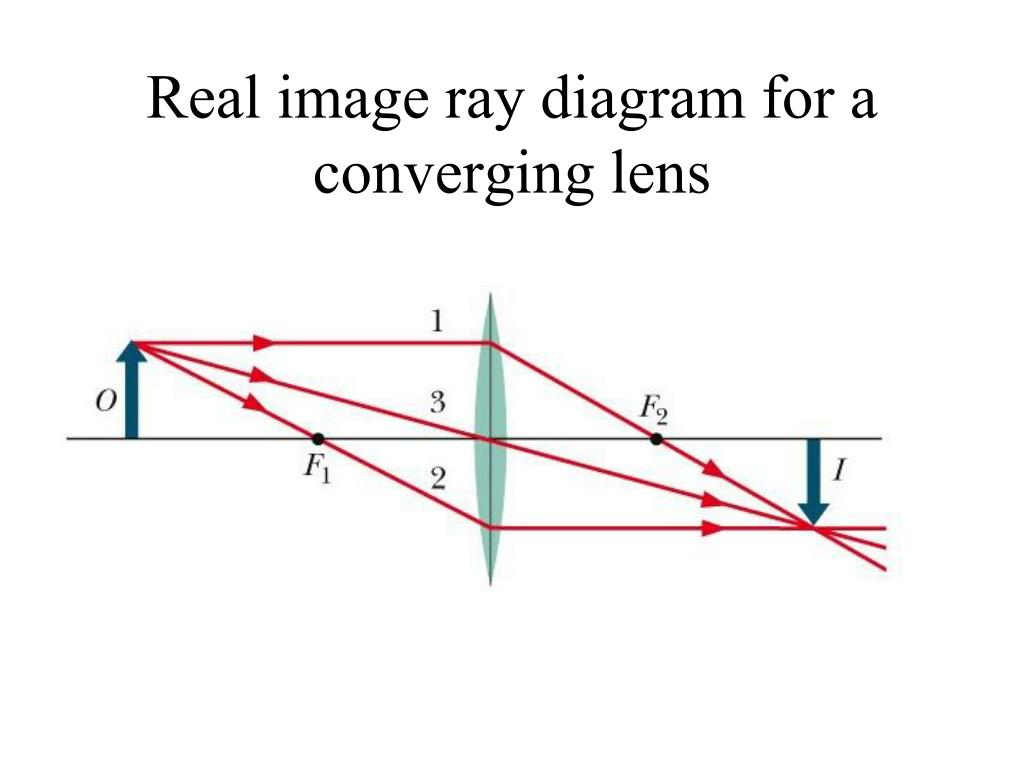 Real image ray diagram for a converging lens