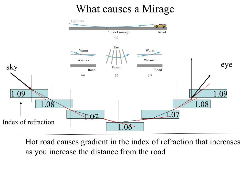 What causes a Mirage