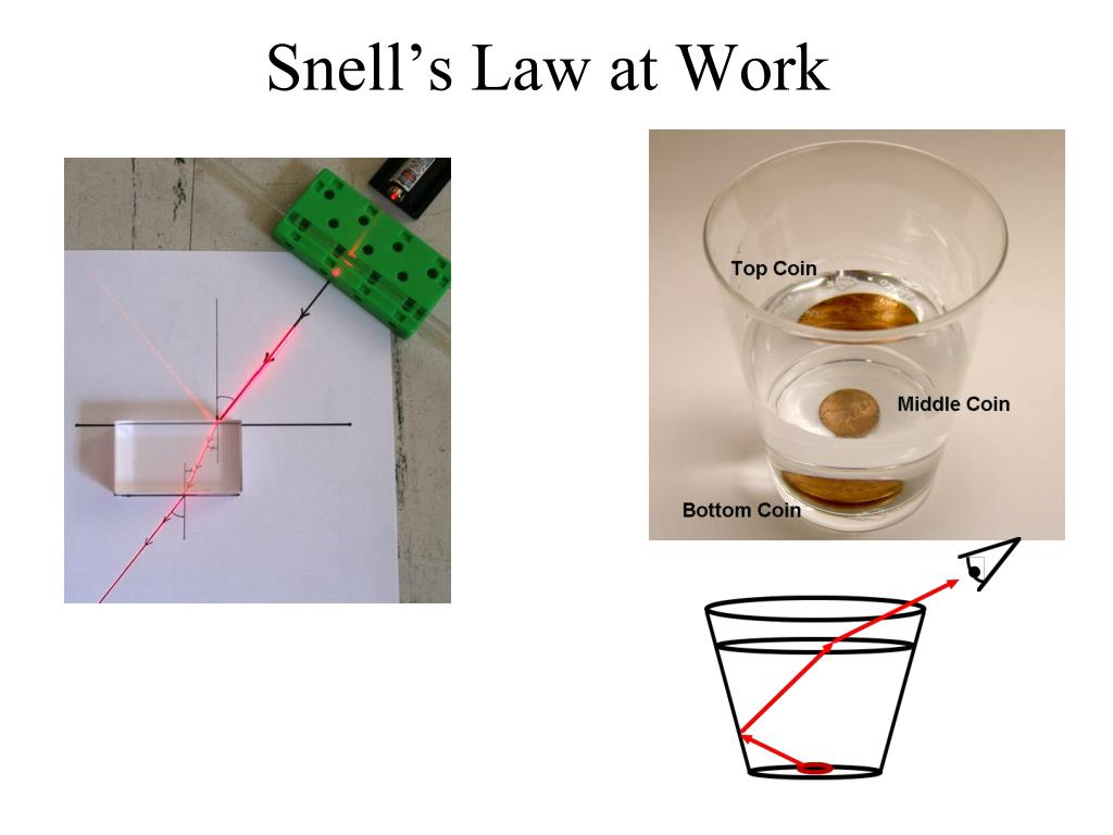 Snell's Law at Work