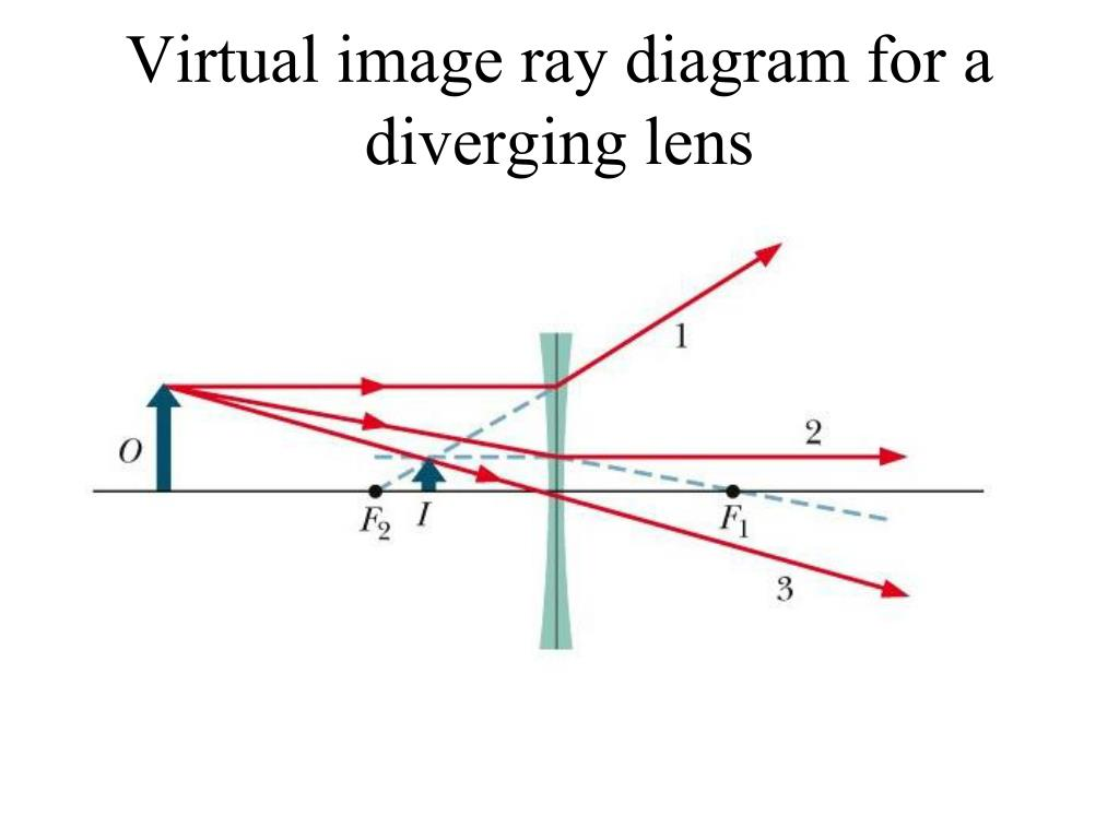 Virtual image ray diagram for a diverging lens