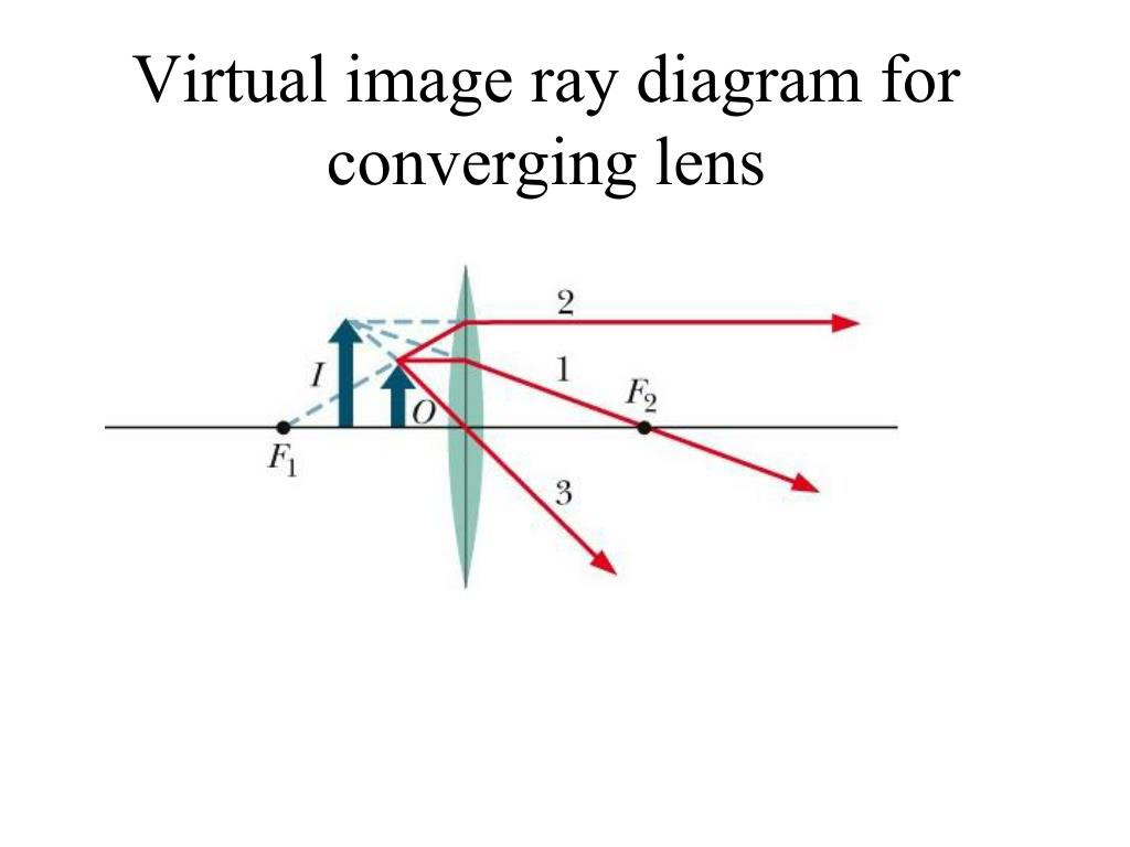 Virtual image ray diagram for converging lens