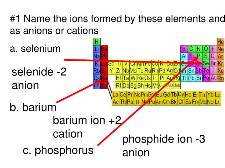 Ppt 1 Name The Ions Formed By These Elements And Classify Them As