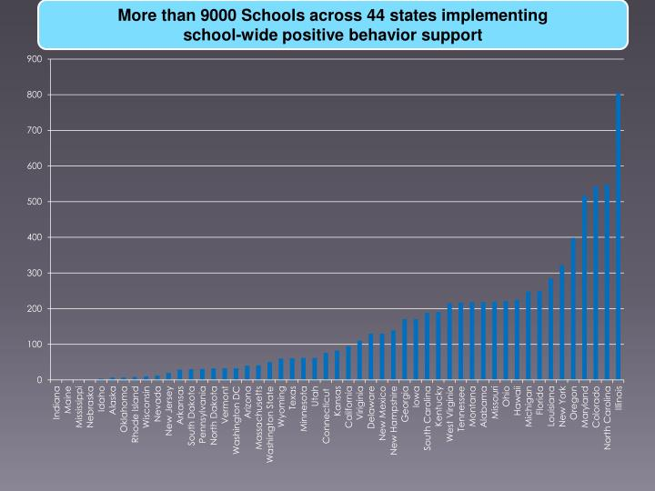 More than 9000 Schools across 44 states implementing