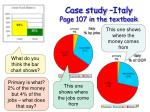 case study italy page 107 in the textbook16