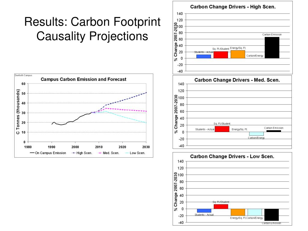 Results: Carbon Footprint Causality Projections