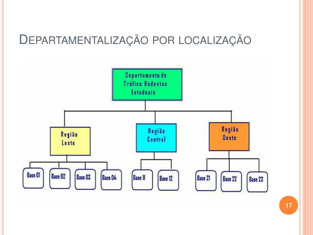 Departamentalização por localização