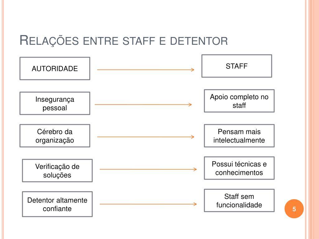 Relações entre staff e detentor