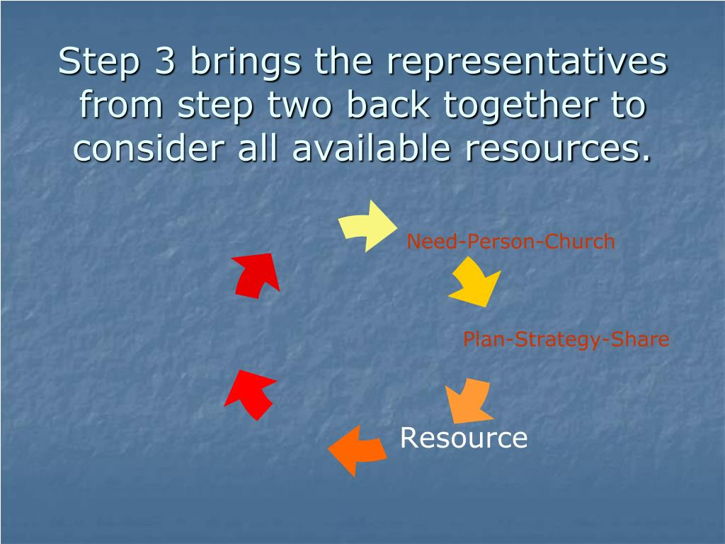 Step 3 brings the representatives from step two back together to consider all available resources.