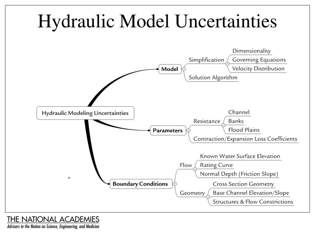 Hydraulic Model Uncertainties