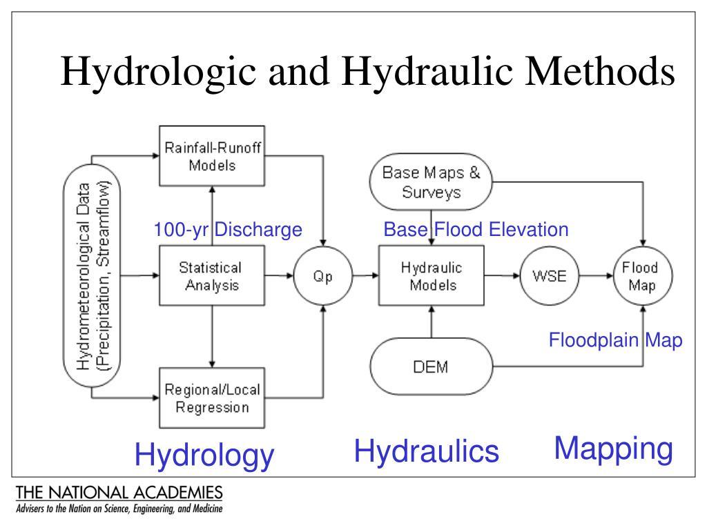 Hydrologic and Hydraulic Methods