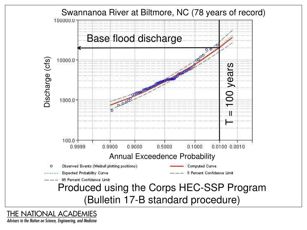 Swannanoa River at Biltmore, NC (78 years of record)