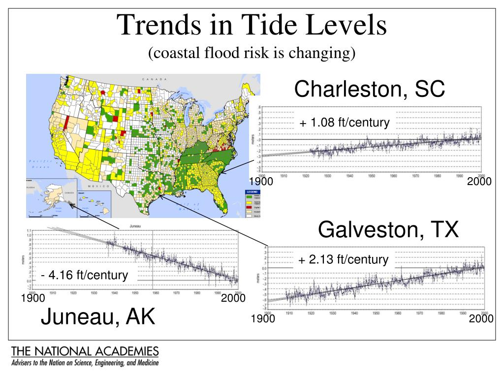 Trends in Tide Levels