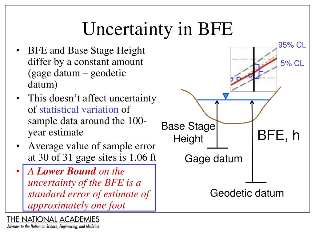 BFE and Base Stage Height differ by a constant amount (gage datum – geodetic datum)