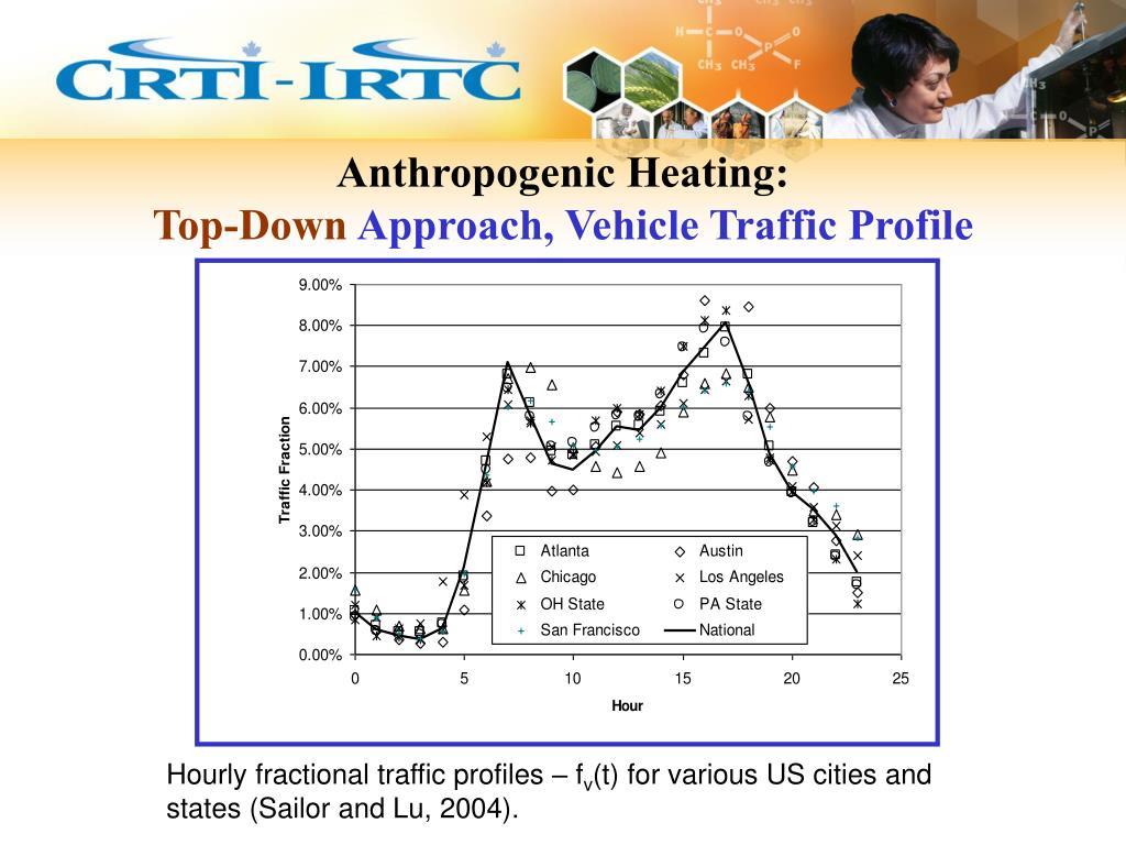 Anthropogenic Heating: