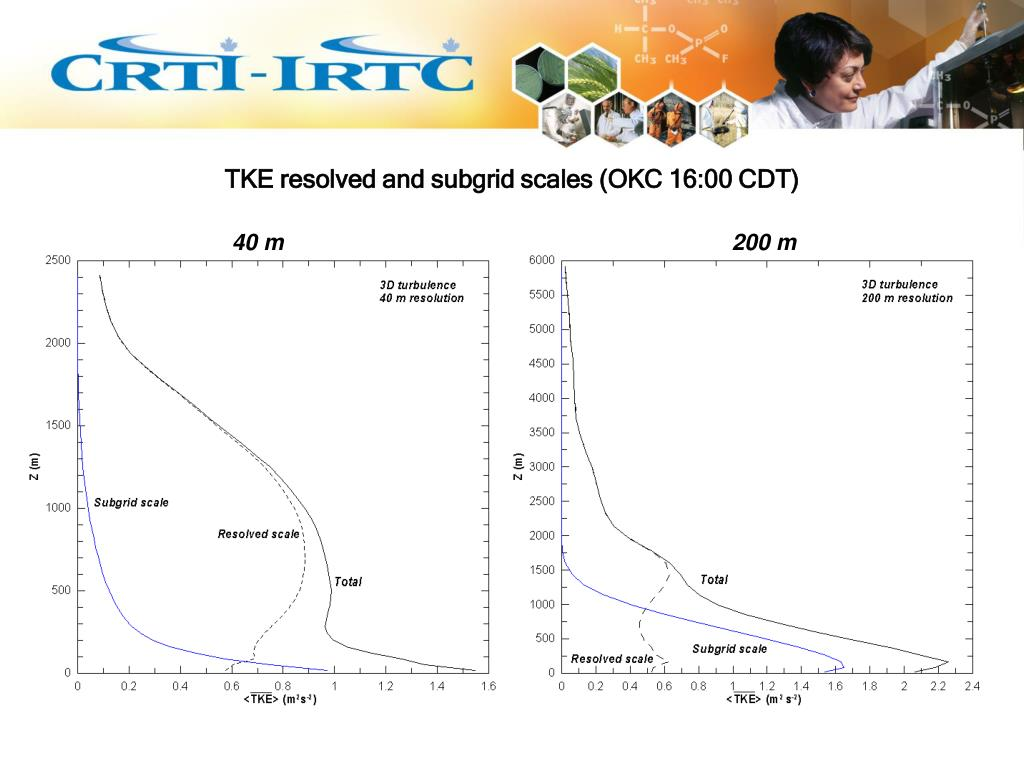 TKE resolved and subgrid scales (OKC 16:00 CDT)
