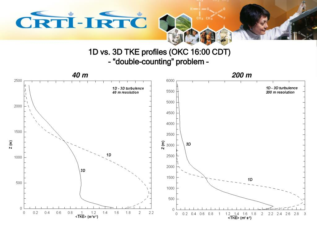 1D vs. 3D TKE profiles (OKC 16:00 CDT)