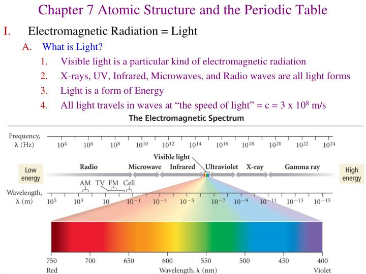 Ppt Chapter 7 Atomic Structure And The Periodic Table Powerpoint