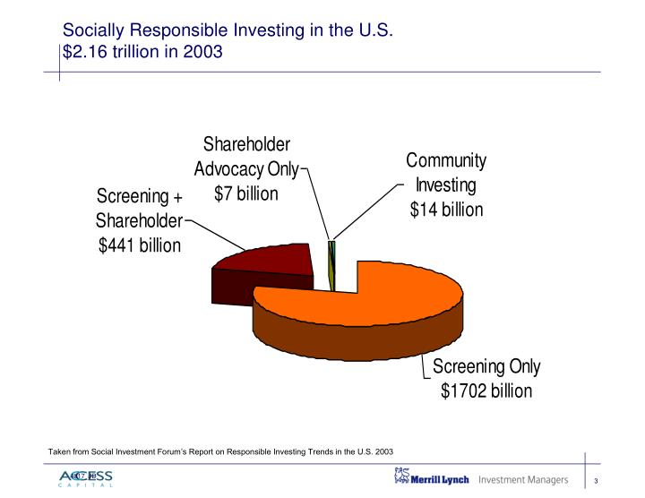 socially responsible investments in funds management Our members, representing more than $3 trillion in assets under management or advisement include investment management and advisory firms, mutual fund companies, research firms, financial planners and advisors, broker-dealers, banks, credit unions, community development organizations, non-profit associations, and asset owners.