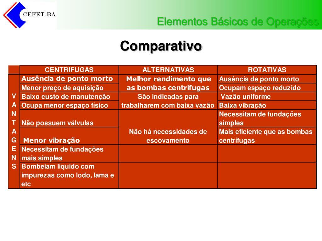Comparativo