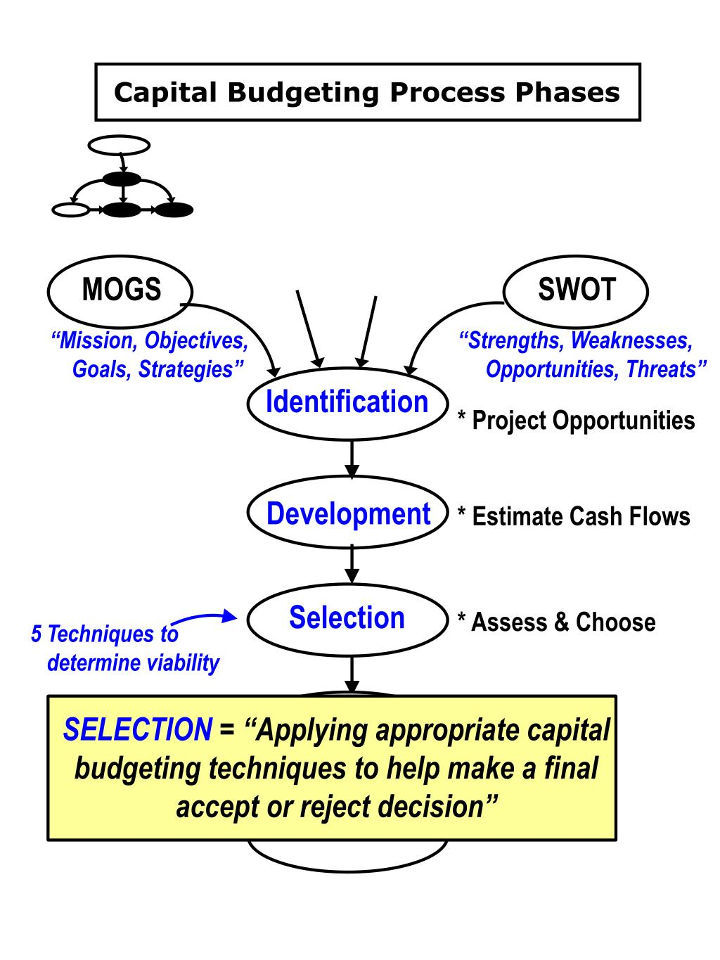Capital Budgeting Process Phases