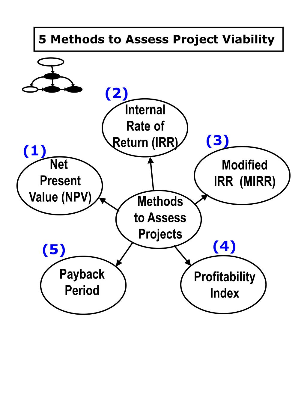 5 Methods to Assess Project Viability
