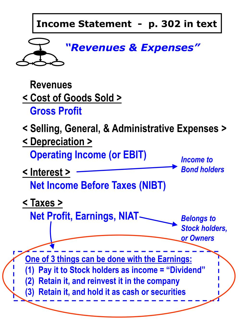 Income Statement  -  p. 302 in text