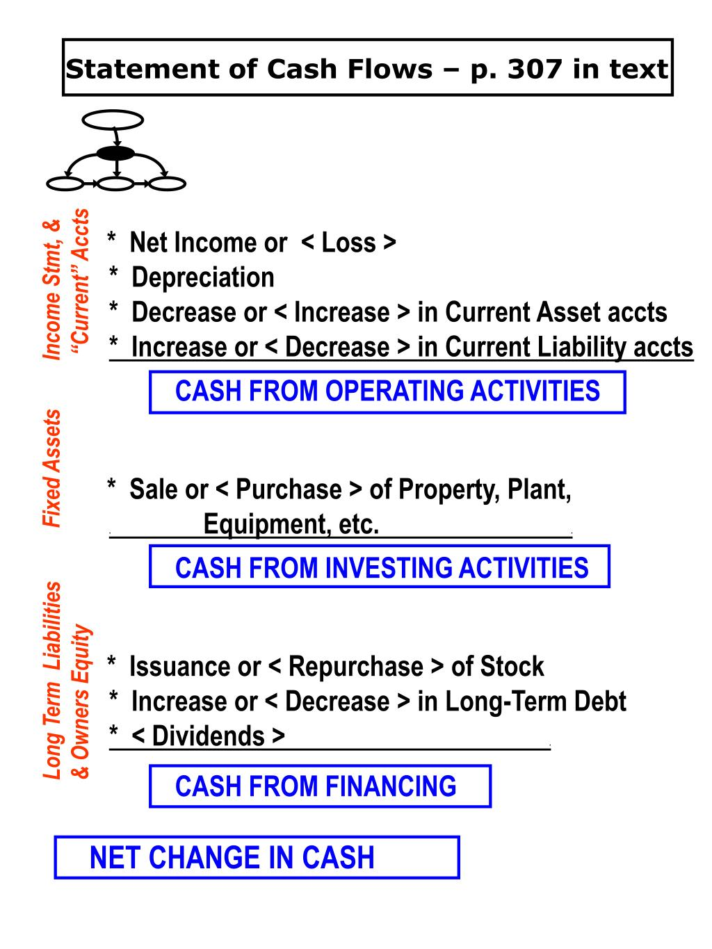 Statement of Cash Flows – p. 307 in text