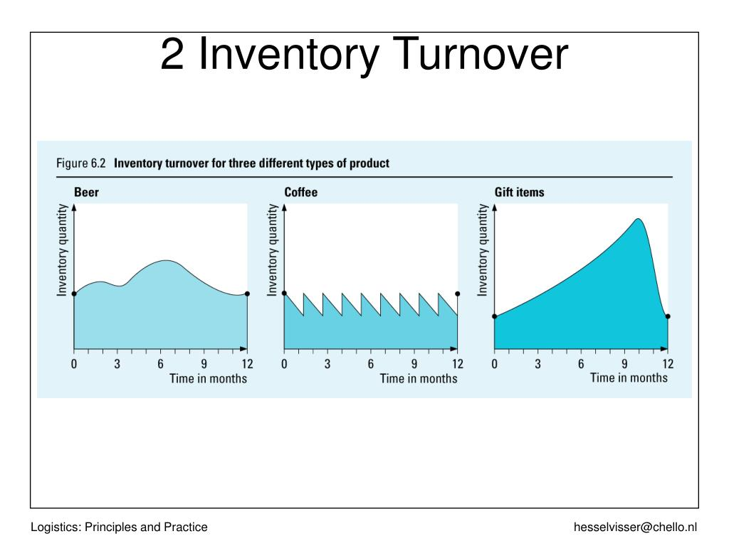 2 Inventory Turnover