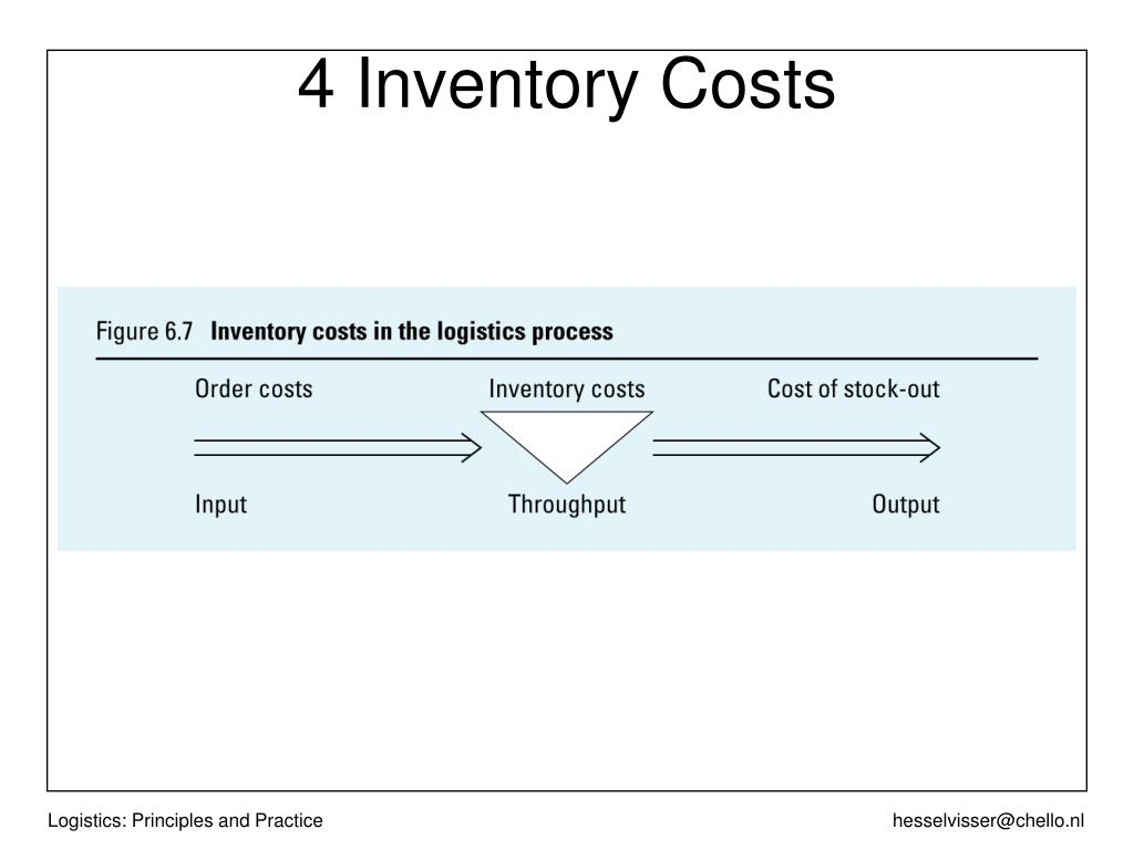 4 Inventory Costs