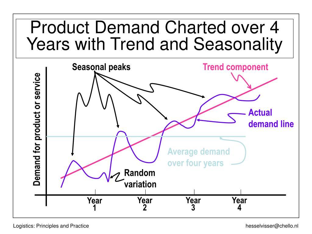 Seasonal peaks