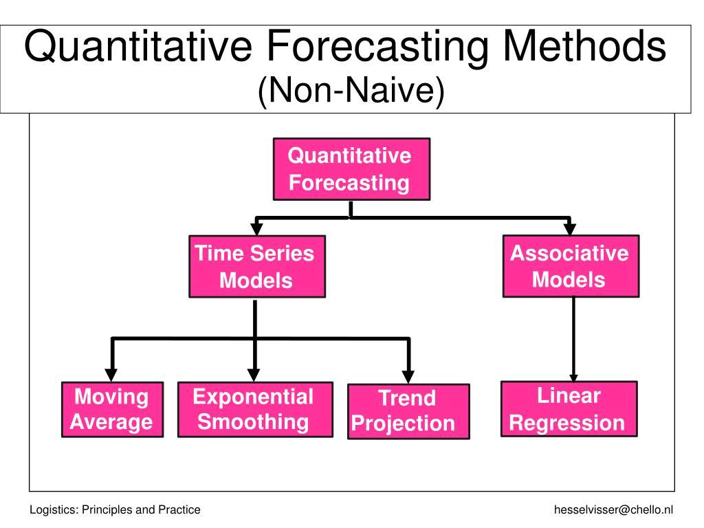 Quantitative Forecasting Methods