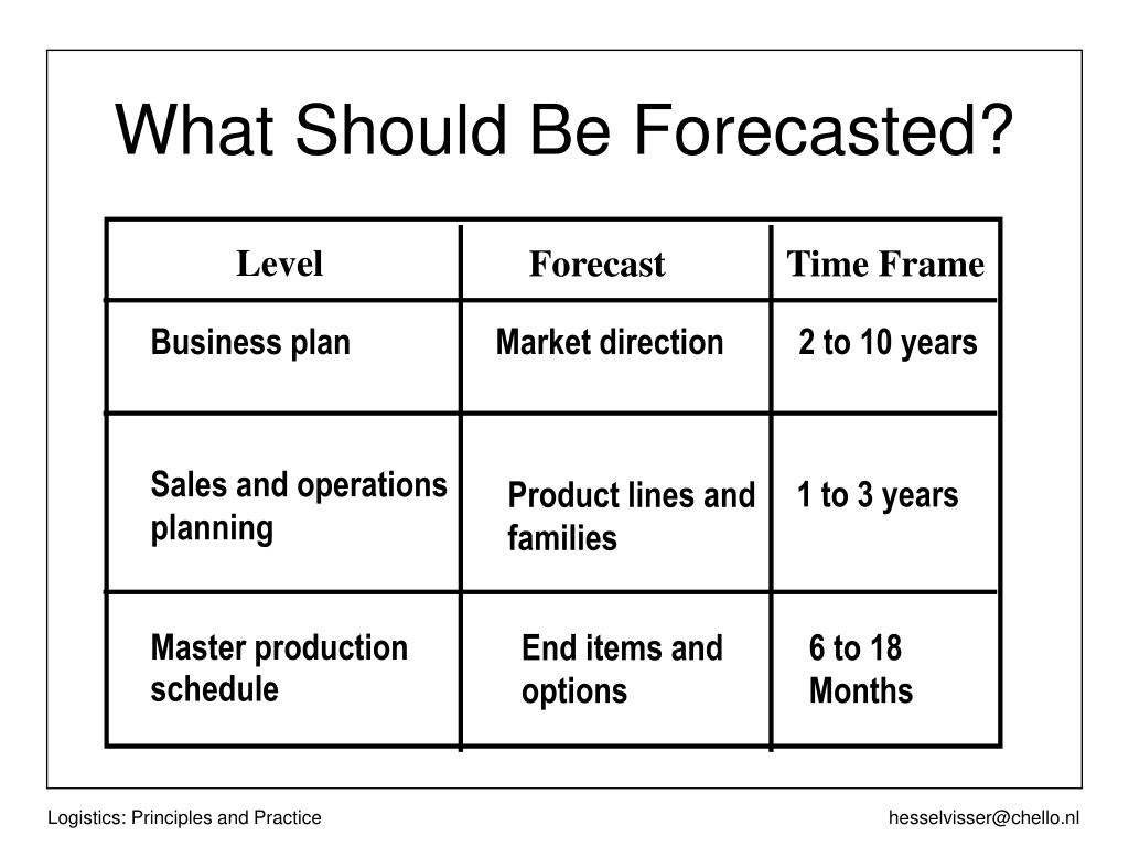 What Should Be Forecasted?