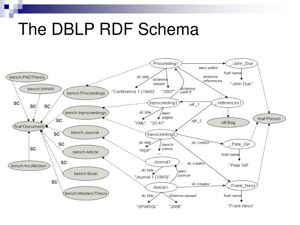 SPARQLing Constraints for RDF - PowerPoint PPT Presentation