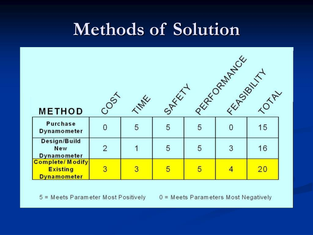 Methods of Solution