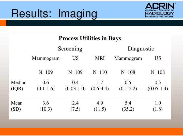 Ultrasound as the Primary Screening Test for Breast Cancer ...
