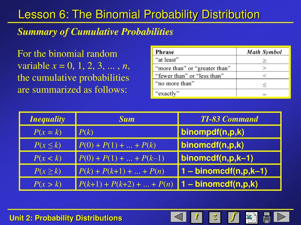 Summary of Cumulative Probabilities