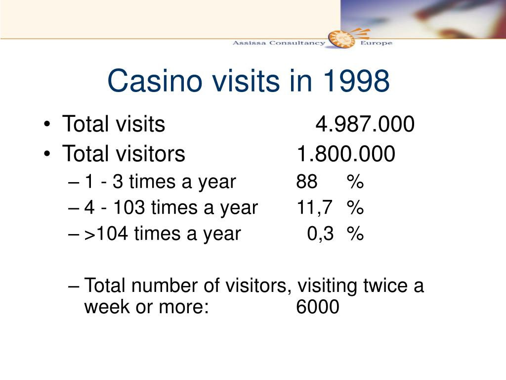 Casino visits in 1998