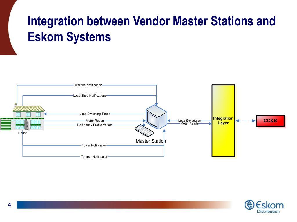 Integration between Vendor Master Stations and Eskom Systems