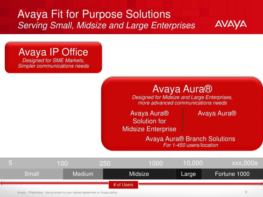 Avaya Fit for Purpose Solutions