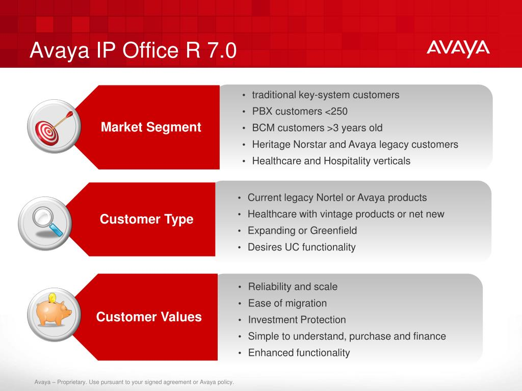 Avaya IP Office R 7.0