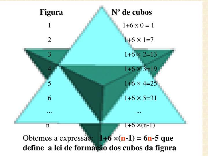 Figura                        Nº de cubos