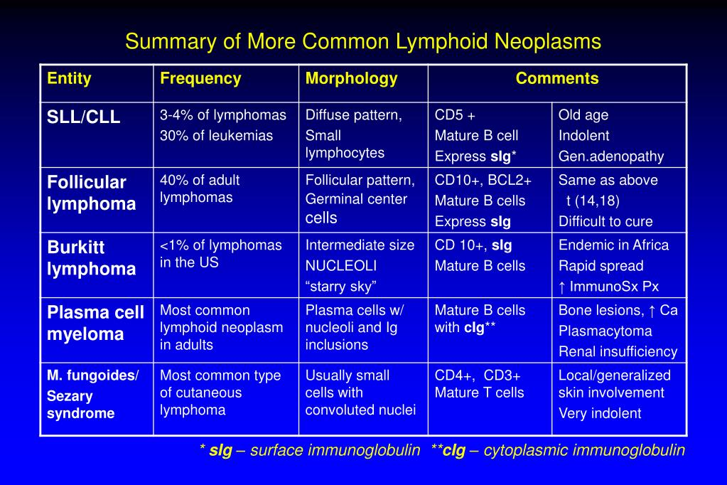 Summary of More Common Lymphoid Neoplasms
