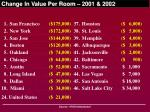change in value per room 2001 2002
